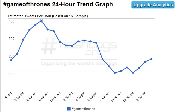 Gameofthrones Hashtag - Google Chrome