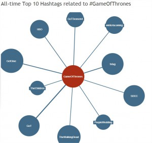 Hashtagify.me - Game of Thrones