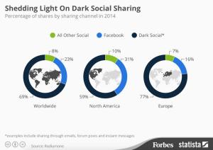 69% des partages de contenus se feraient dans le dark social !