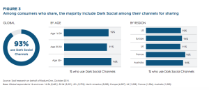 dark-social-channels