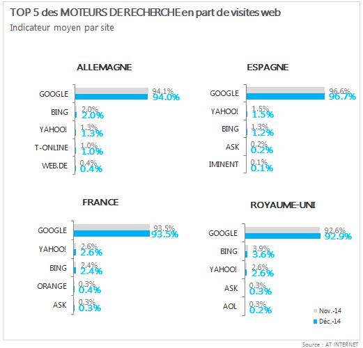 Parts de marché des moteurs de recherche en France en décembre 2014