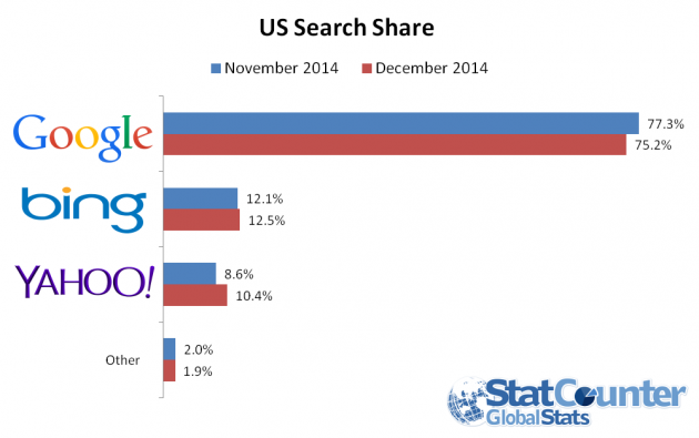 us-search-share-dec-630x395