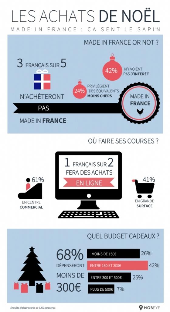 Infographie Mobeye sur les comportements d'achat des Français à Noël