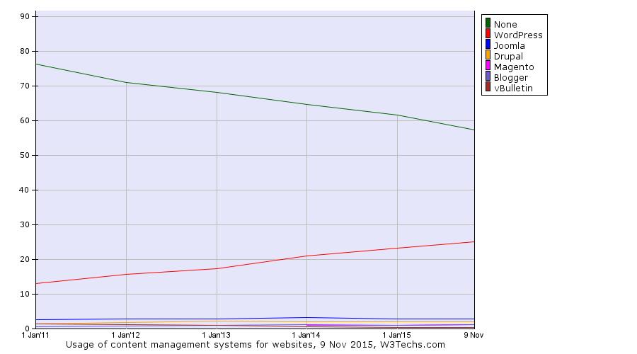 Diagramme W3Techs sur l'évolution de la part de marché des CMS