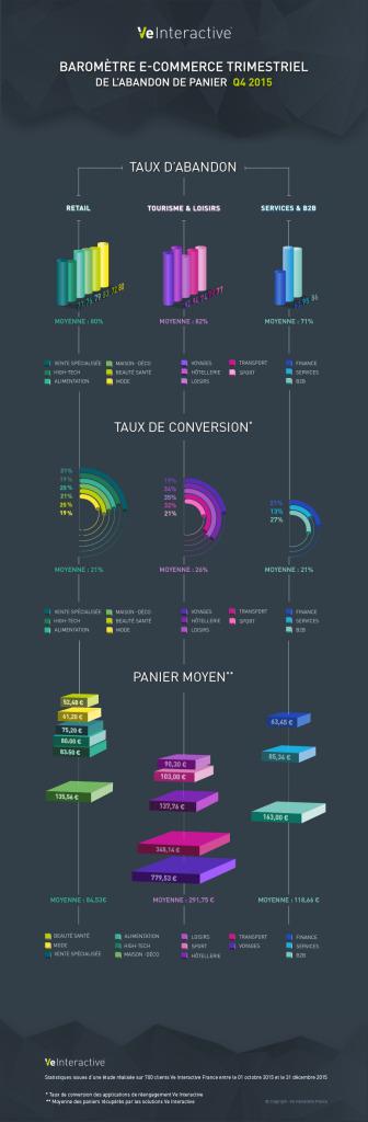 Baromètre e-commerce q4 2015